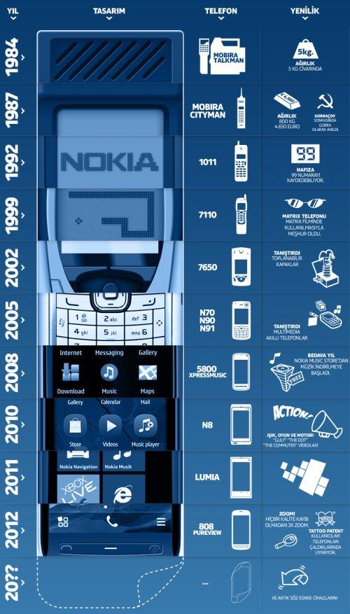 Nokia Eski Telefonlar - Kilometre Taşları