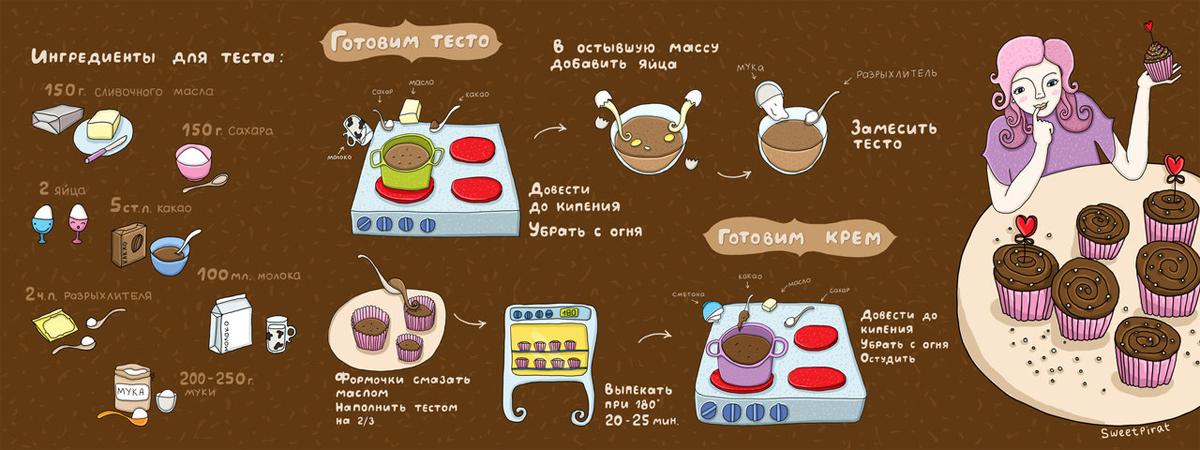 Как сделать чтонибуть сладкое в домашних условиях
