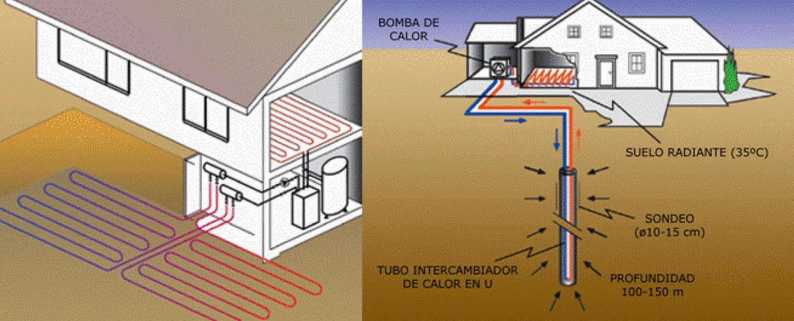 La energ a geot rmica de muy baja temperatura o somera arquitecnide - Bomba de frio para suelo radiante ...