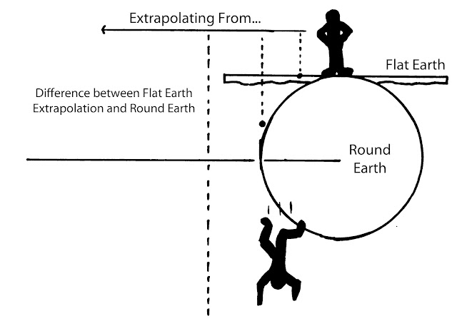 Flat Earth Model versus Round Earth Model