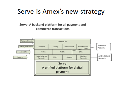 Smgis714 fall2011 american express in payment processing sector as technology is transforming this sector amex is putting its energy in making serve a unified payment processing platform consumers can create a serve reheart Gallery