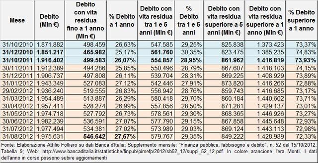 le bugie di Monti - Pagina 2 Debito_pubblico_italiano_monti_31_08_2012