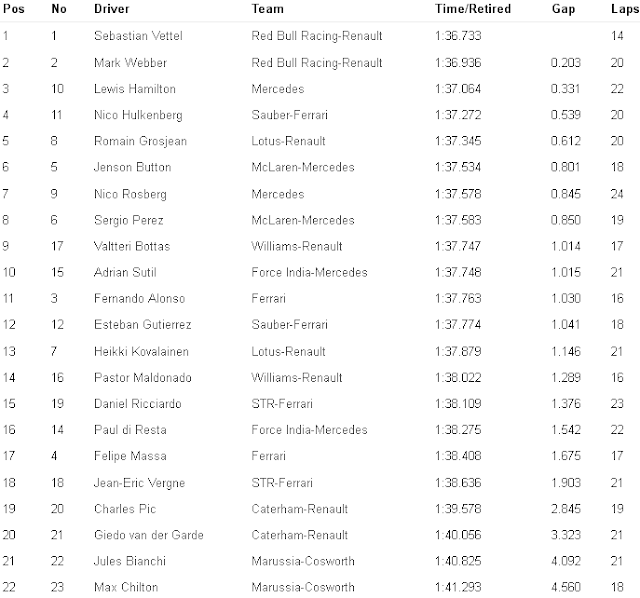F1 Practice-3 Result United-States GP 2013 for Formula1Race.co.uk courtesy Formula1-com