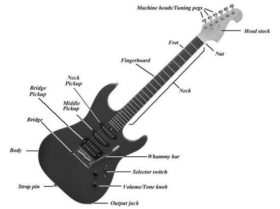 Guitar Tabs: Name of Guitar Strings