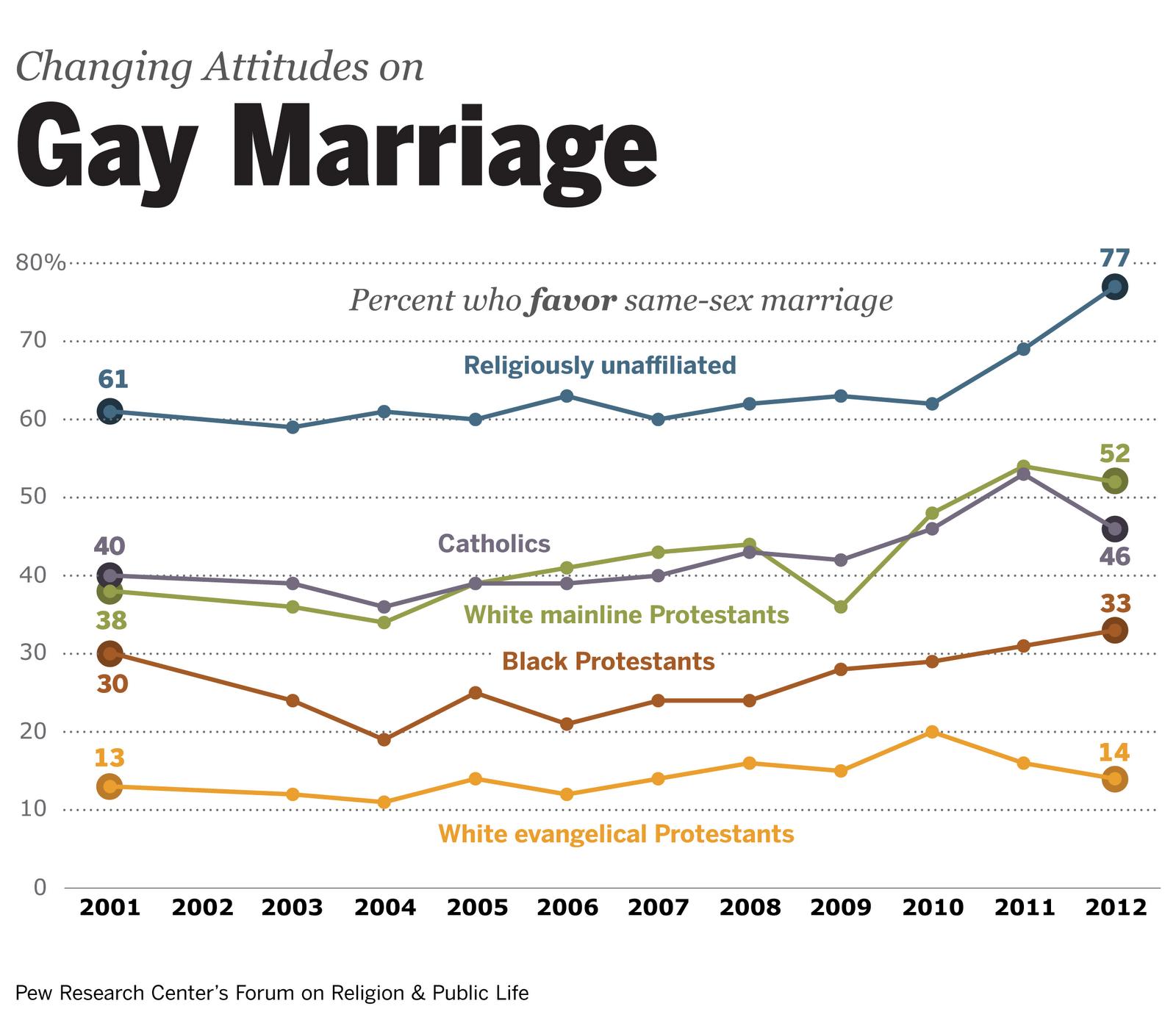 http://3.bp.blogspot.com/-GaztTanidkQ/T5h3Gqpp7fI/AAAAAAAAA2E/r3WhUlr2nhI/s1600/Samesexmarriage-download-slide-004png.png