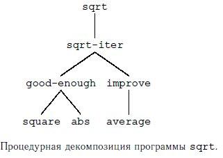 Программа для вычисления квадратного корня