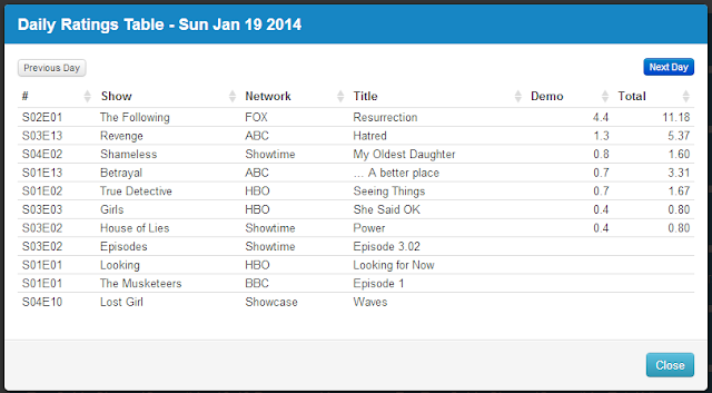 Final Adjusted TV Ratings for Sunday 19th January 2014