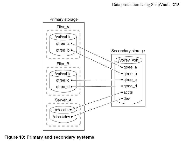 http://3.bp.blogspot.com/-GbgZpU0_Udo/T9H97gfIoZI/AAAAAAAAACo/Ip4dz9PS91M/s1600/qtree-primary-secondary.jpg