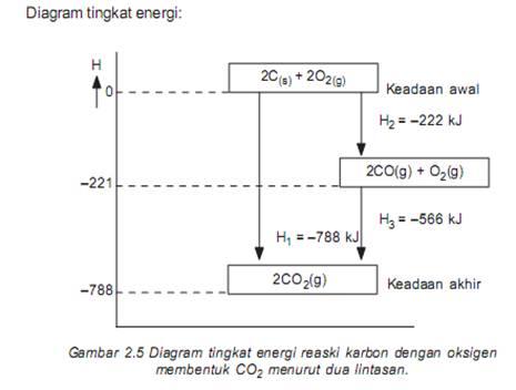 Kalorimeter hukum hess tahapan reaksi di atas dapat digambarkan dalam bentuk diagram sebagai berikut ccuart Images