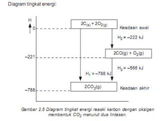 Kalorimeter hukum hess perhitungan h reaksi menggunakan hukum hess secara kalorimetris entalpi pembentukan co tidak dapat ditentukan namun berdasarkan tahapan reaksi pembentukan co2 entalpi pembentukan co dapat ditentukan ccuart Images