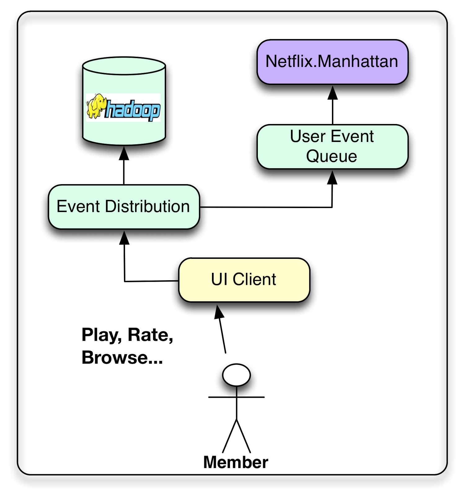 netflix er diagram Ultimate beastmaster is an american competition reality show that premiered on netflix on february 24, 2017 the show differentiates itself from other obstacle course competition shows by showcasing not only international talent, but by producing six localized versions, featuring select television hosts, actors, comedians and athletes as commentators from the six countries competing in the show.