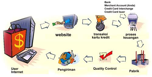 Hasil gambar untuk definisi tentang mata kuliah e commerce dan e-business