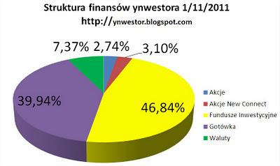 dywersyfikacja inwestycji ynwestor