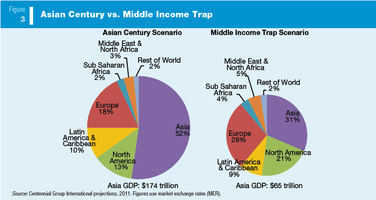 """escaping a middle income trap The leap of the tiger: how malaysia can escape the middle-income trap taiwan province of china given the historic record, escaping the """"middle-income trap."""