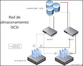 Red de almacenamiento iSCSI