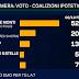 I sondaggio del lunedì del TG LA7 le intenzioni di voto degli italiani