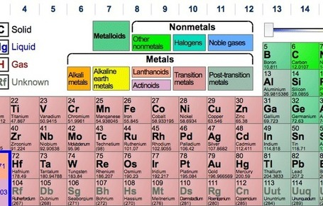Periodic table name periodic table info periodic table with names periodic table with charges and list of common polyatomic ions urtaz Image collections