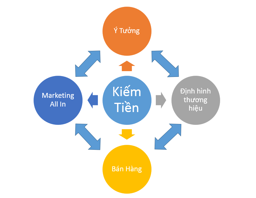 giải pháp marketing all in