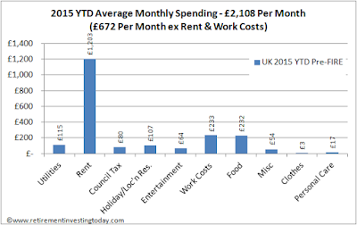 Retirement Investing Today 2015 YTD Average Monthly Spending