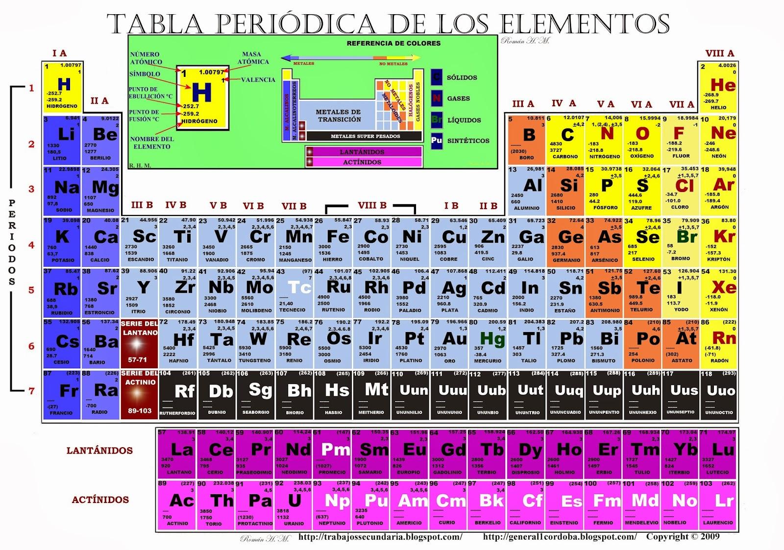 como complemento a la tabla peridica ilustrada de la publicacin anterior aqui publico la tabla peridica de los elementos qumicos la cual esta diseada - Tabla Periodica De Los Elementos Secundaria