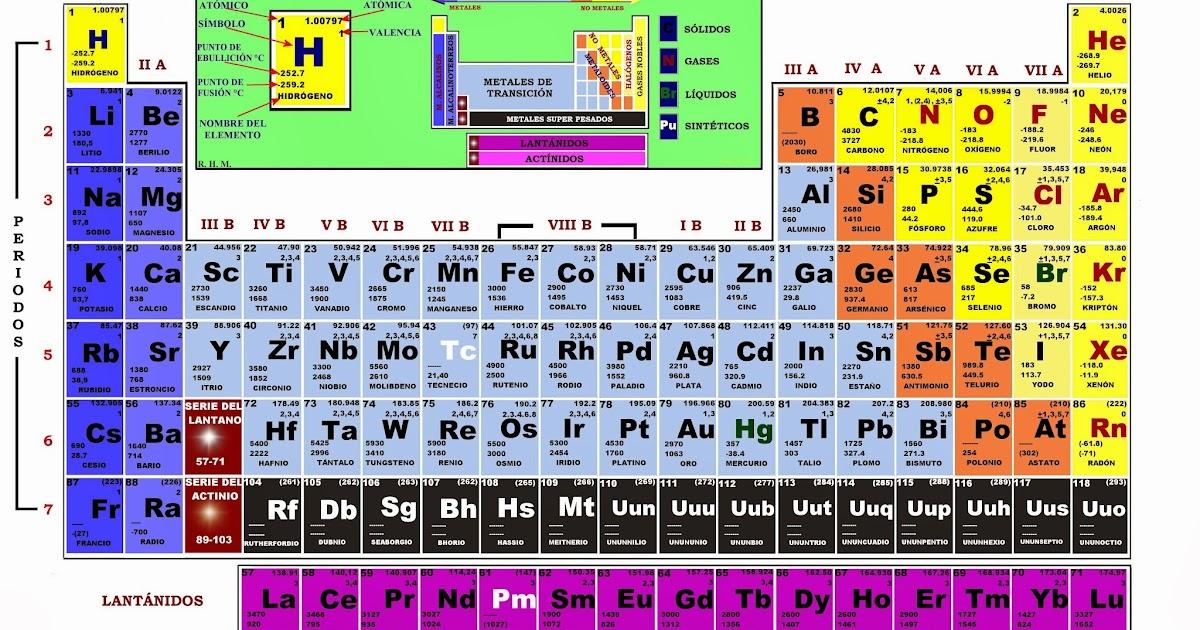 Trabajos escolares tics tabla periodica de los elementos urtaz Images