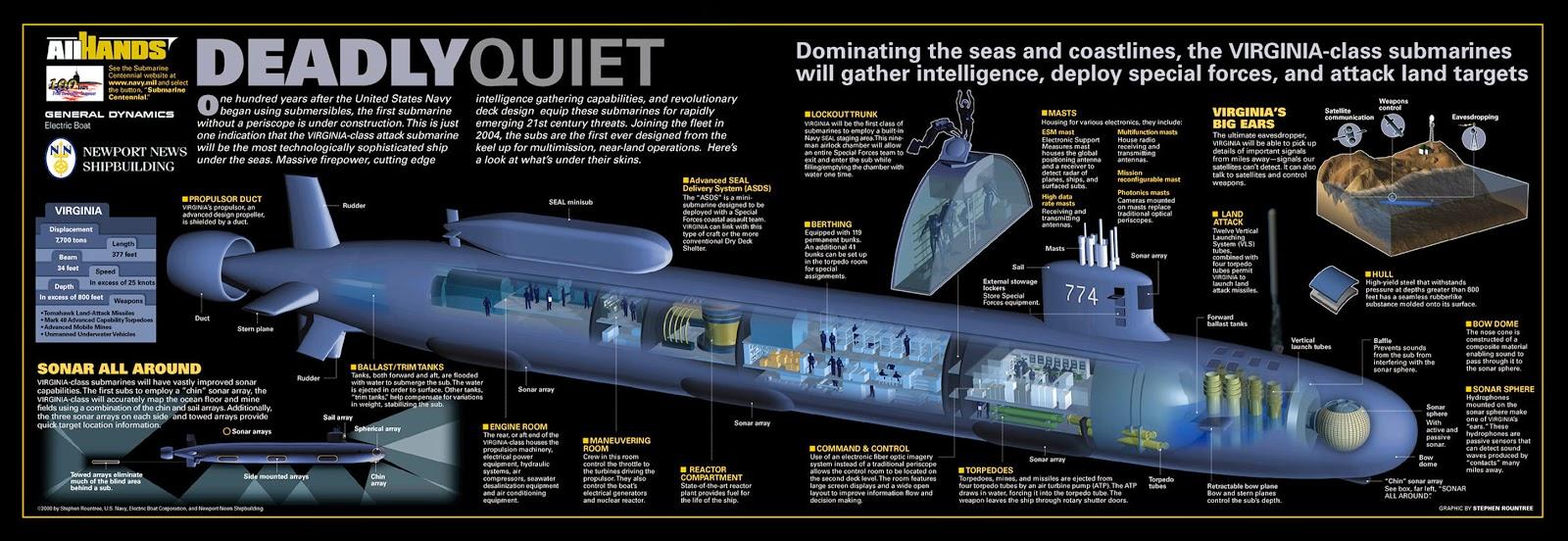US Nuclear Submarine Force Virginiacutaway