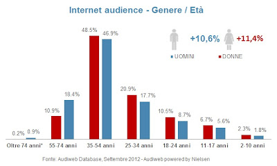 statistica popolazione internet: genere/età