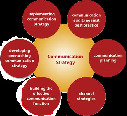 Pengertian Strategi Komunikasi