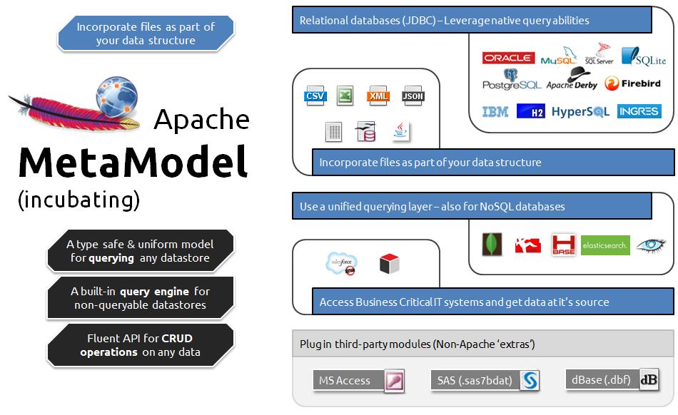 Exploring varied data stores with Apache MetaModel - hadoopsphere.com