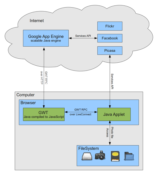 Google App Engine Blog  Pictarine  Pictures In The Cloud