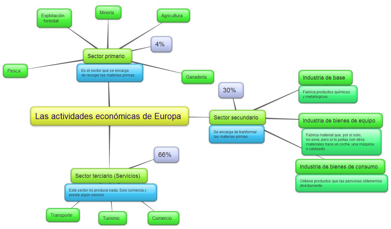 actividades económicas europeas