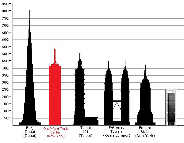la postal ms clsica de kuala lumpur fueron las torres ms altas del mundo desde hasta a da de hoy son las torres gemelas ms altas del mundo