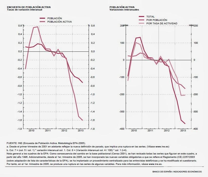 EPA 3T descenso de la tasa de actividad y de la población activa