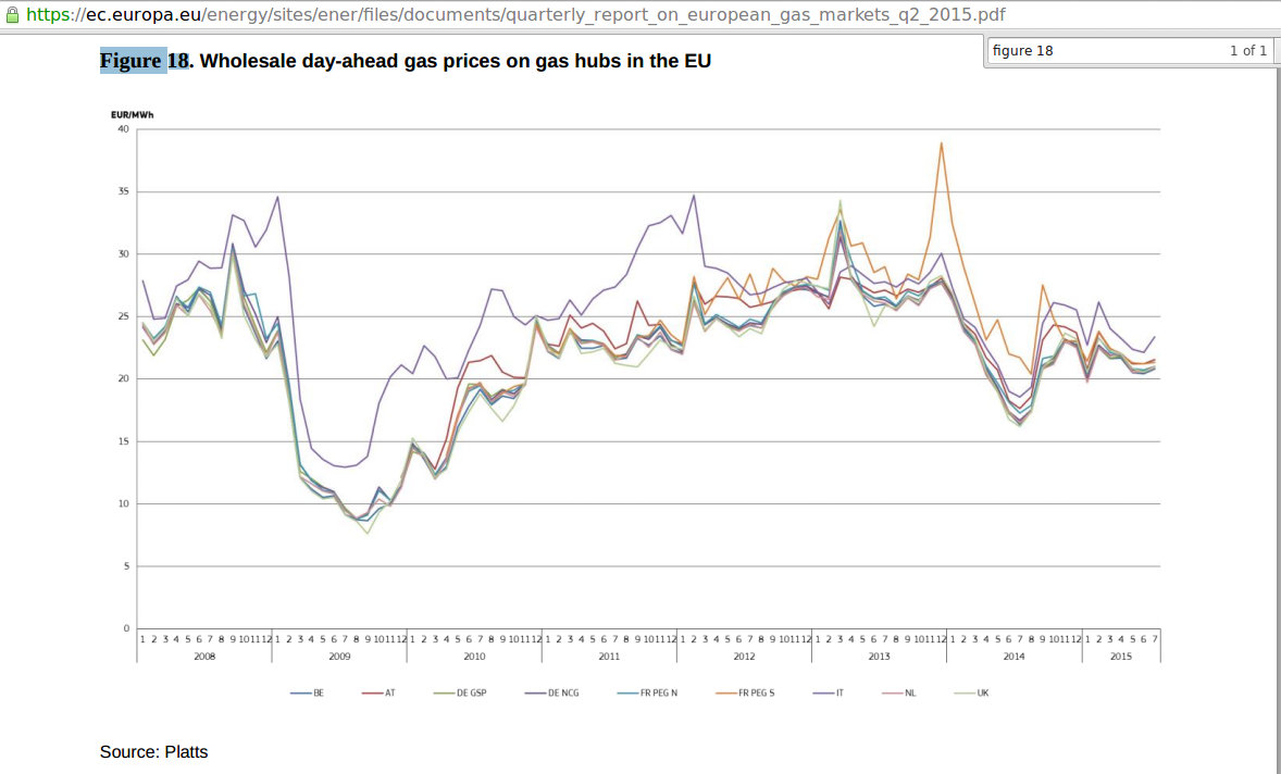 The Above Graph Declines Sharply At The End Not Shown As Gas Prices Fell Further In September And October Of 2015 So This Leaves Us With Slightly Higher