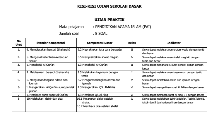 Download Kisi-Kisi Ujian Praktik SD/MI 2015