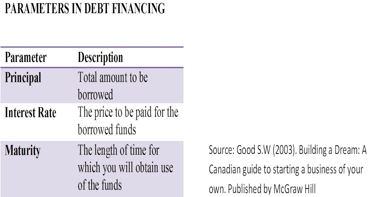 debt vs equity financing term papers Taxation papers the debt-equity tax bias: consequences and there are however other non-tax reasons why debt- and equity-financing vulnerable to a short-term.