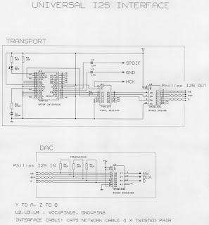 Universal i2s interface