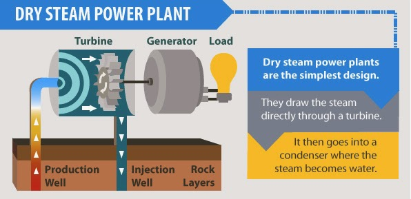 Direct dry steam geothermal power plant | Green Mechanic