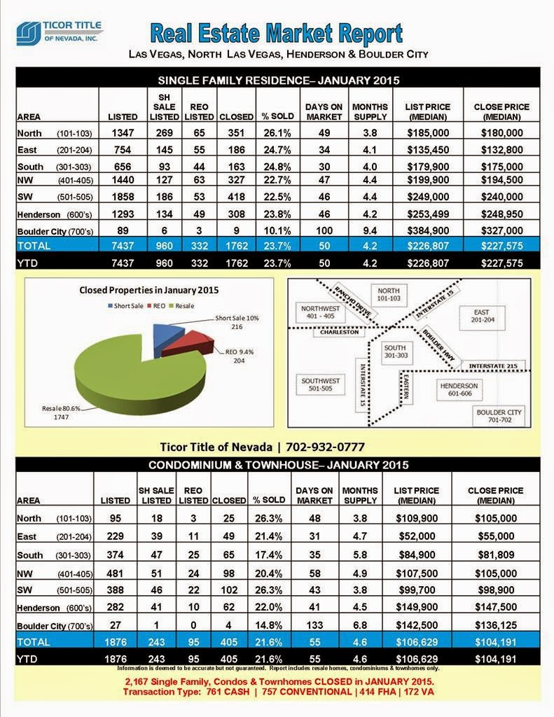 las vegas real estate market report