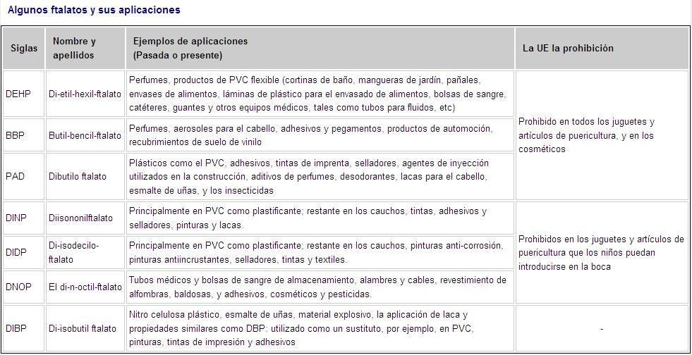 Xananatura txicos productos txicos en el hogar parte 2 ftalatos en el material escolar urtaz Choice Image