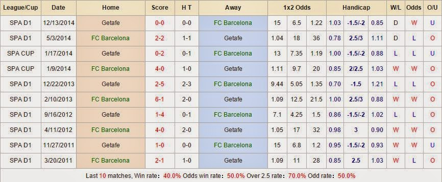 Chuyên gia cá cược Barcelona vs Getafe