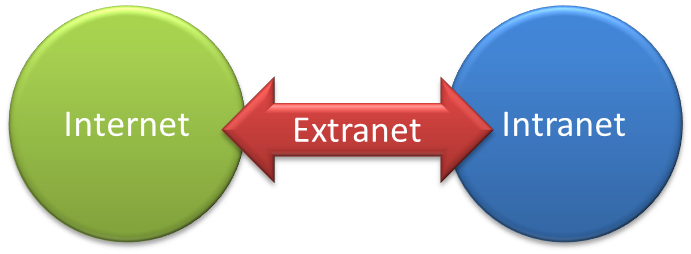 Internet vs Intranet vs Extranet -- What's the Difference?