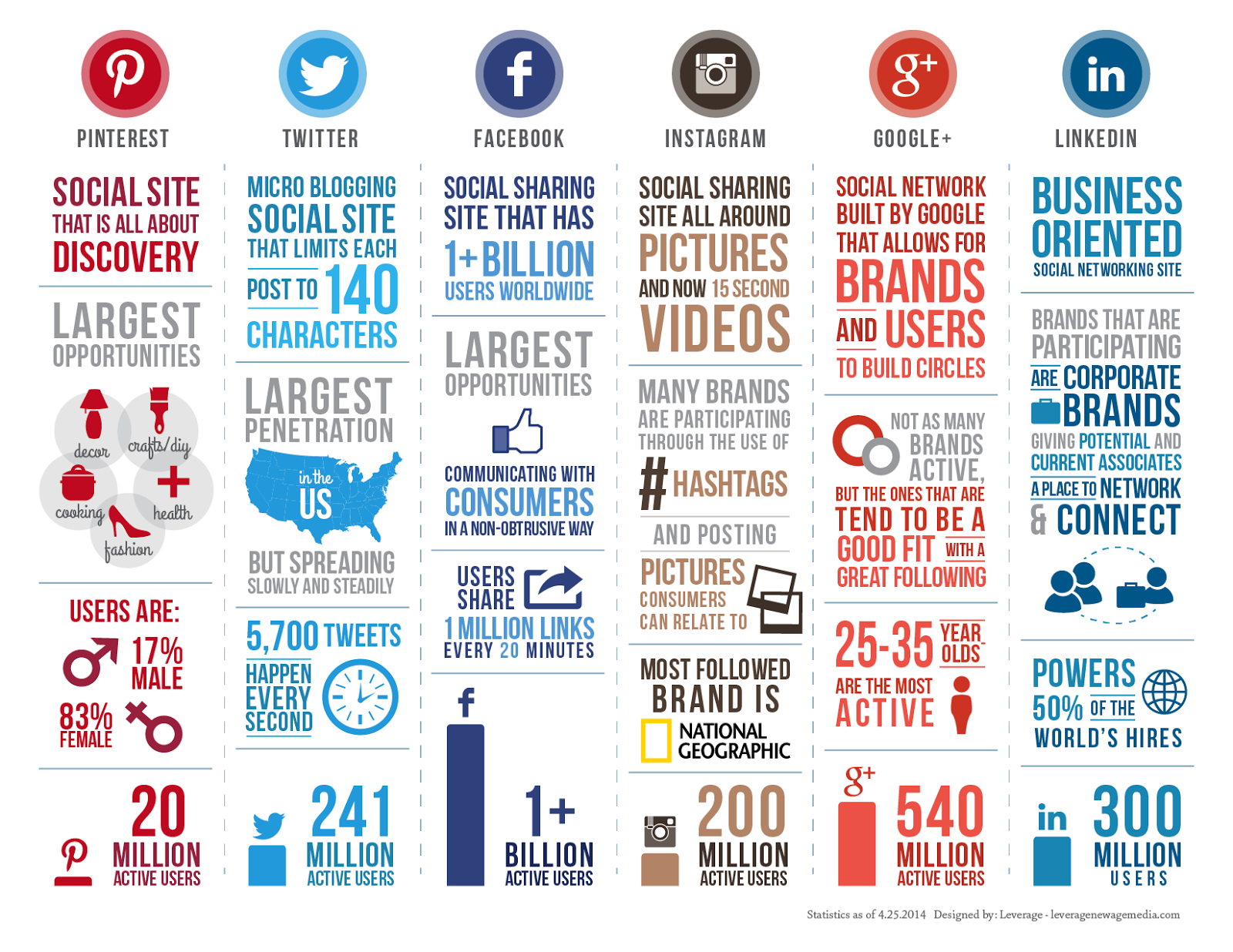 #SocialMedia Comparison 2014 - #Infographic