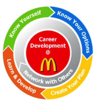 strategic quality and system management in mcdonalds Mcdonald's fulfills the 10 strategic decisions areas of operations management for high productivity as shown in this case study and analysis on the company.
