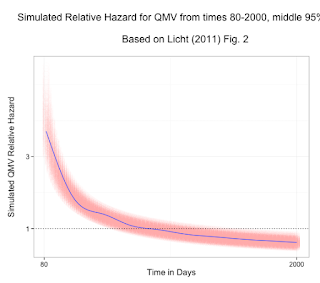 Update to Graphing Non-Proportional Hazards in R
