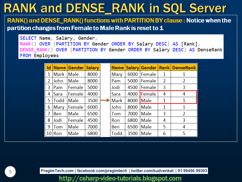Sql server, .net and c# video tutorial: Rank and Dense