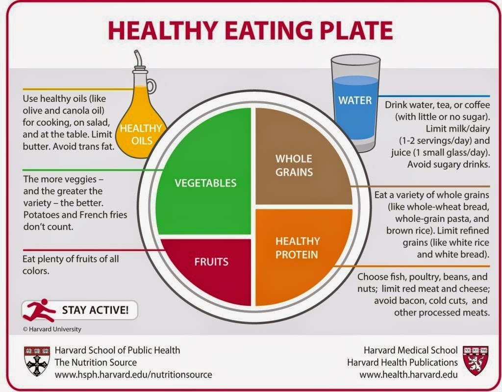 Harvard's Food Plate for proper nutrition