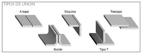 Acero sophia mtz tipo de uniones y conexiones en acero for Uniones para perfiles cuadrados de aluminio