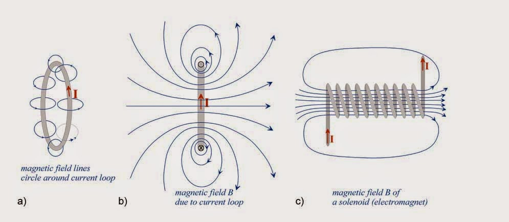 grade 11 physics  jan  7  u2013 magnetism