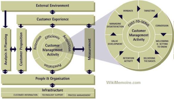 Models of customer relationship management